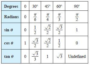 trig angle values chart: Trigonometry table of values targer golden dragon co